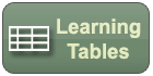 Radiology Education: Learning tables based on articles in the Radiology Journal of Radiology Case Reports